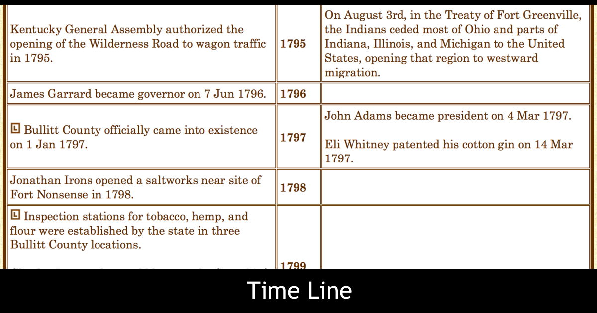 Bullitt County History - Time Line Project